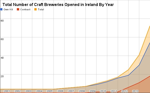 Irish Beers 2015 Brewery Graph